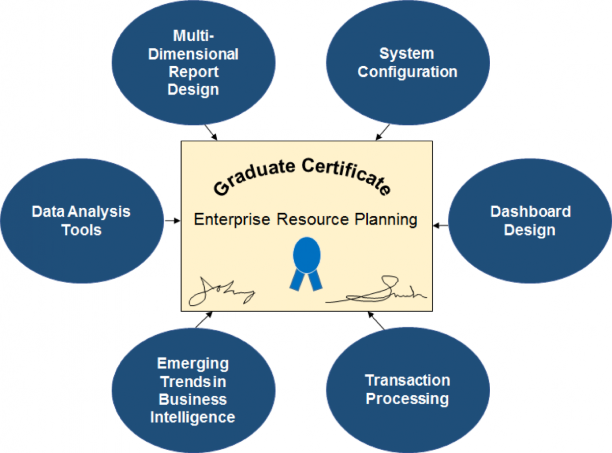 Erp certification program st michaels in addition they are exposed to a variety of different modules within sap such as sales distribution and financial accounting 1betcityfo Image collections
